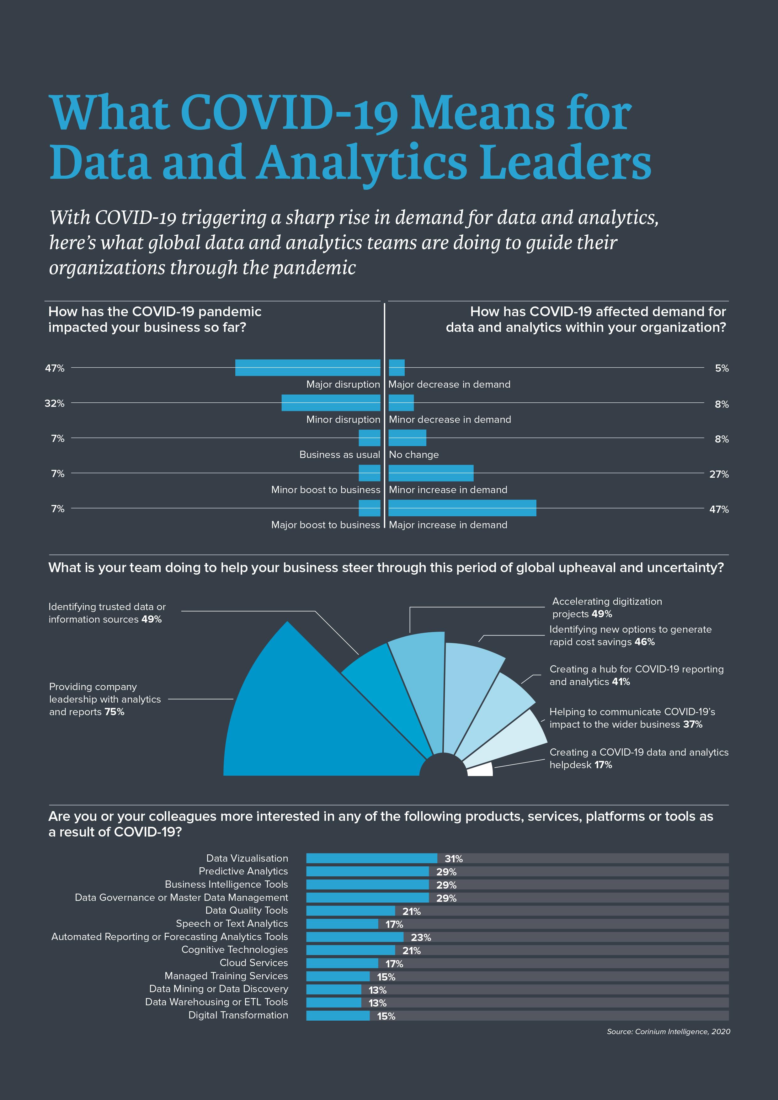 CUserssolomDocumentsCorinium IntelligenceCorinium Content2020 State of Data & Analytics USWhat COVID-19 Means for Data Leaders