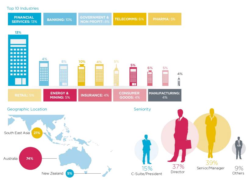 Digital Profile Industry geo seniority
