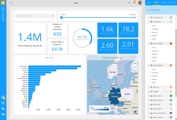cumulio data reporting dashboard business intelligence