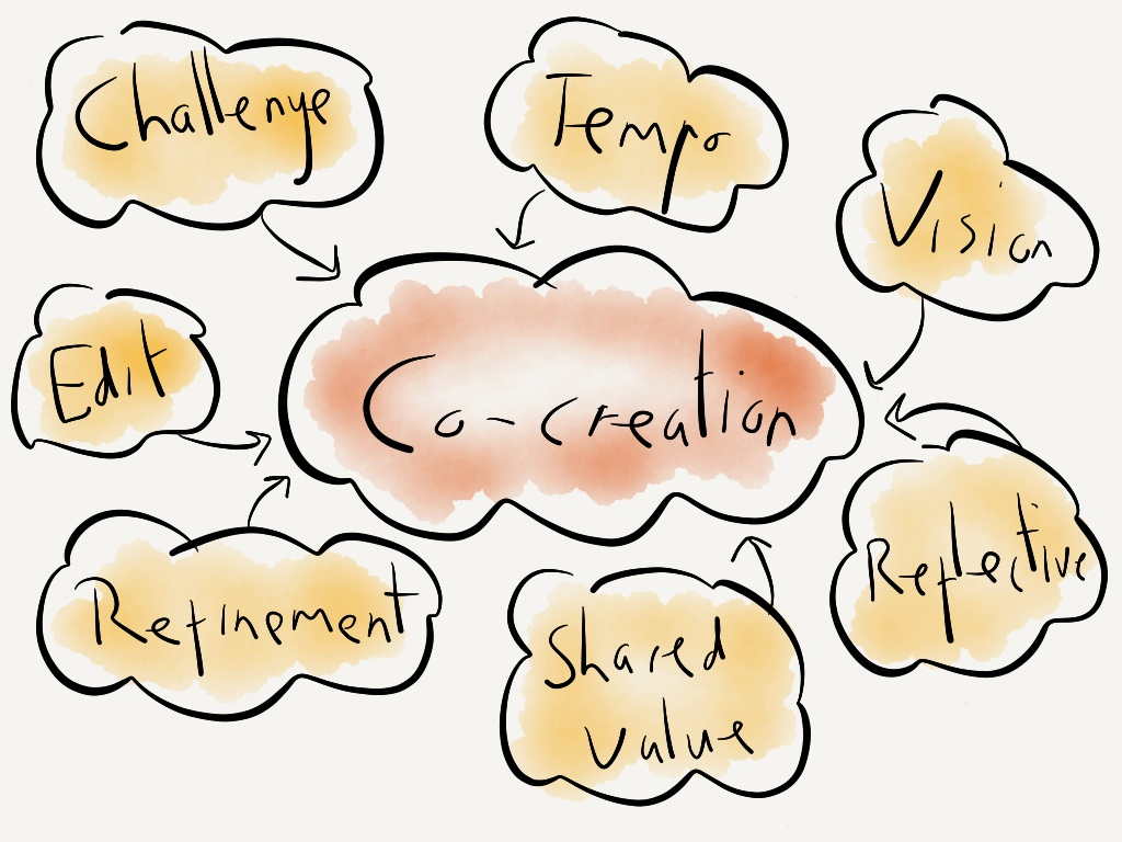 The Value of Co-Creation