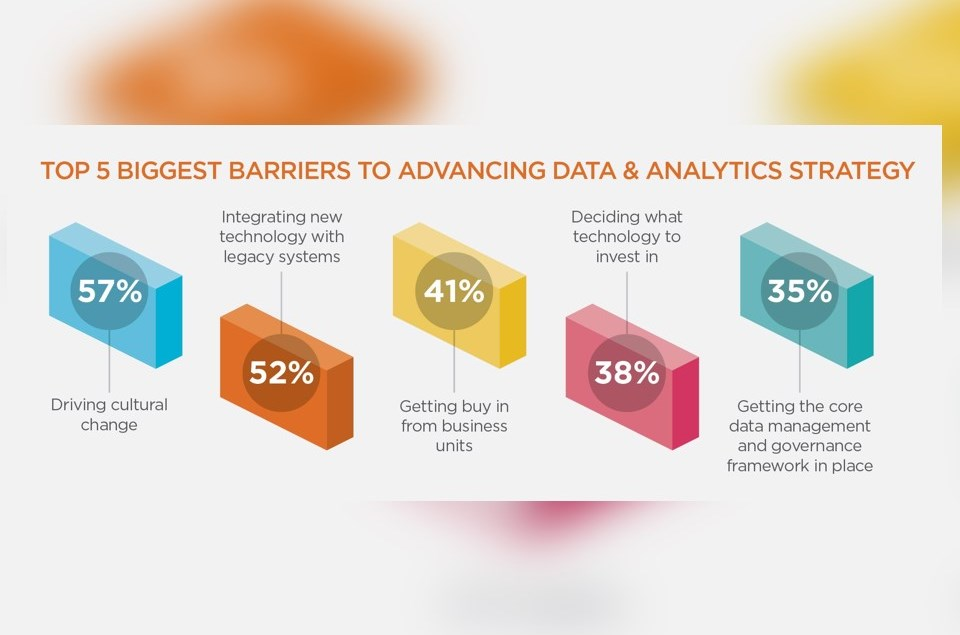 Chief Analytics Officer Survey: 57% say 'Culture' a Key Barrier in Advancing Data and Analytics Strategy